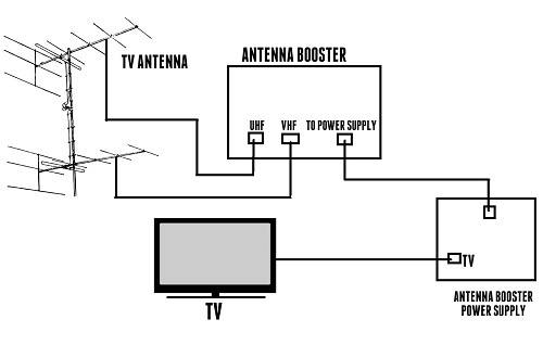 Illustration Of TV Antenna Amplifier